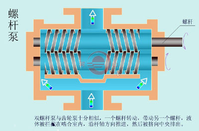 螺杆泵工作原理及示意图